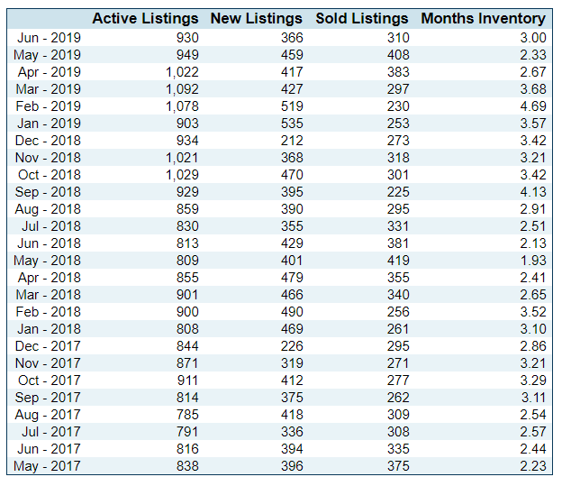 July 2019 St George Real Estate Market Update