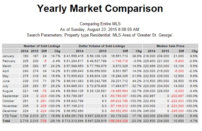 St George Utah August Market Report