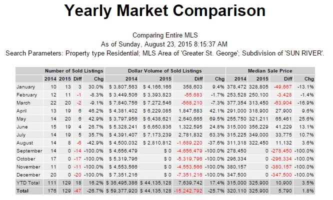 SunRiver St George sold home report
