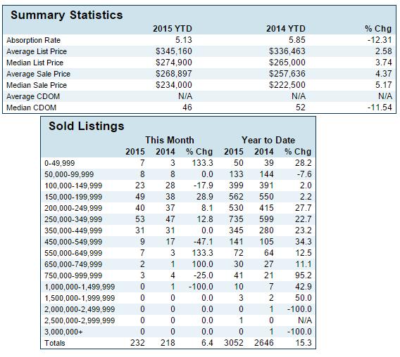 St George Year End Market Analysis 2015