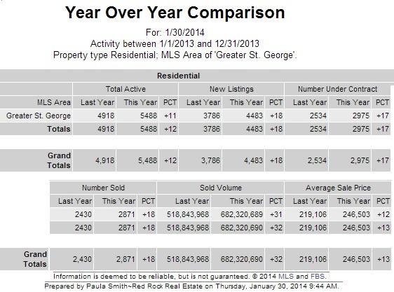 St George and SunRiver Real Estate Statistics