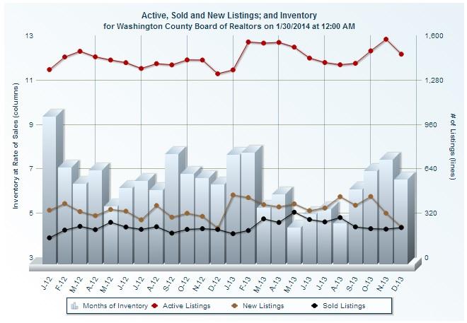 St George Utah Real Estate Sold Homes