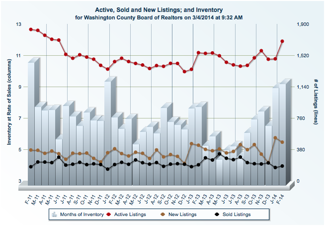 St George Utah real estate housing market