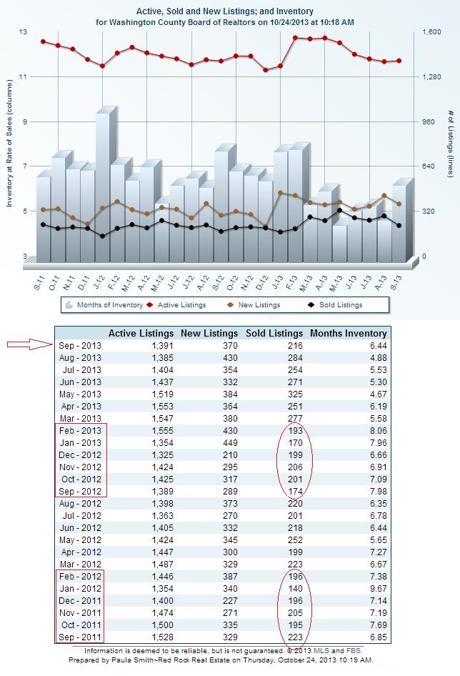 Home Sales in St George Utah Past 2 years