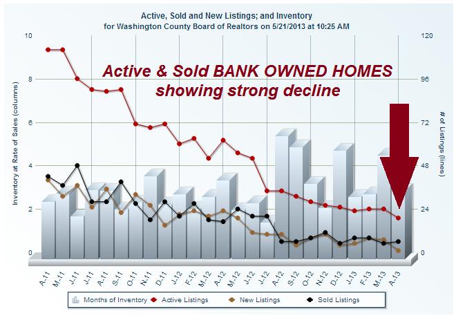 St George utah Foreclosure Activity Report
