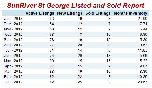 SunRiver St George Sold Homes