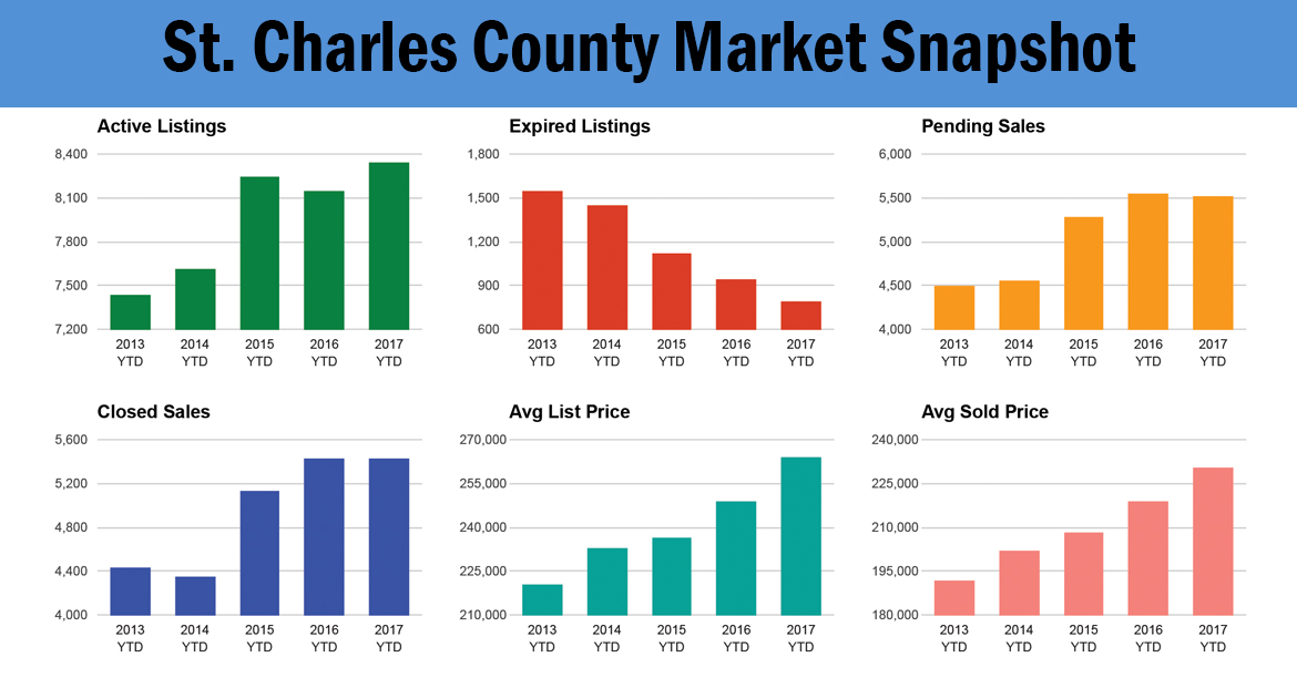 St. Charles County Market Snapshot | October 2017