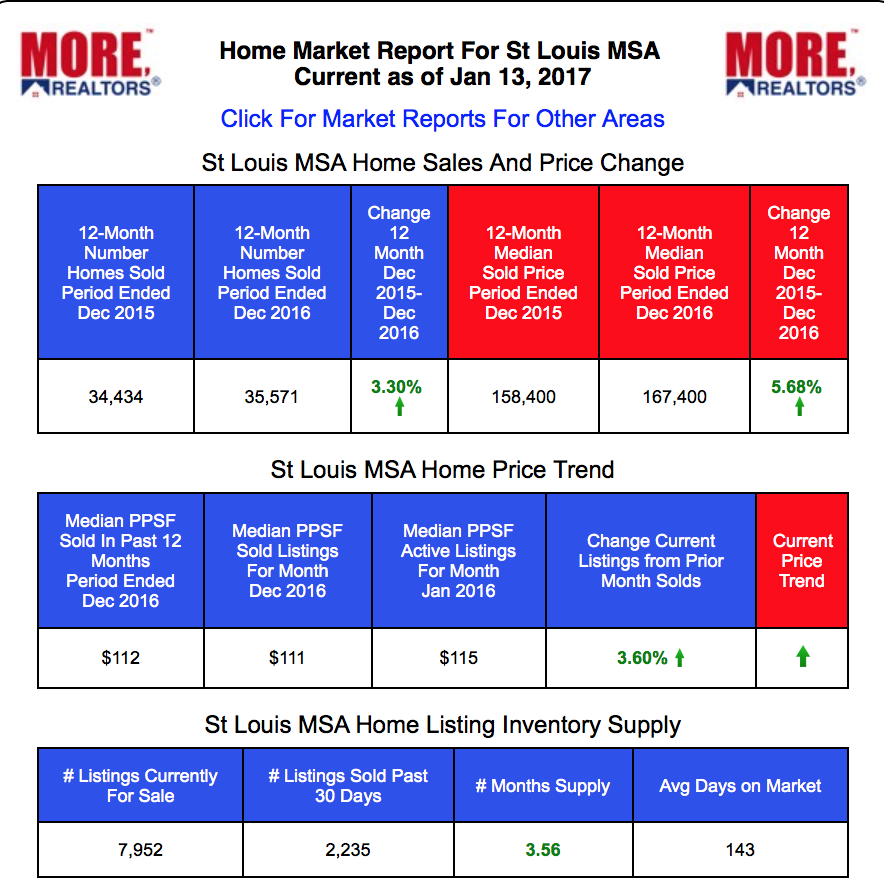 St. Louis Real Estate Market Reports