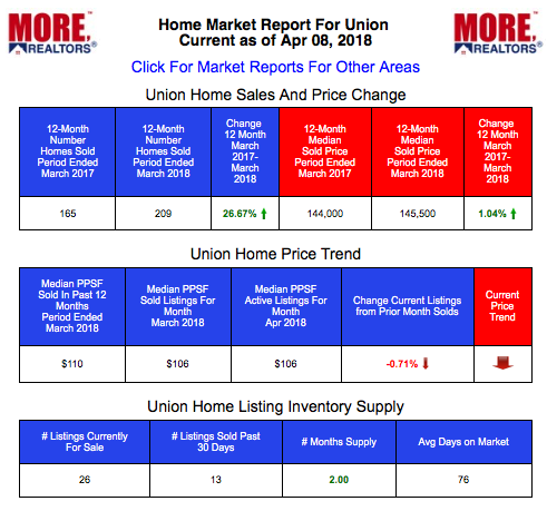 Union Home Prices and Live Market Data