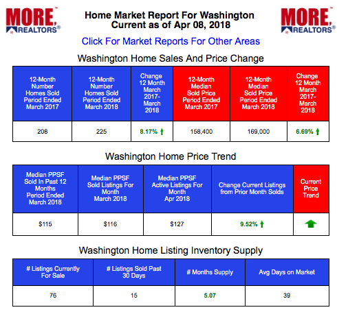 Washington Home Prices and Live Market Data
