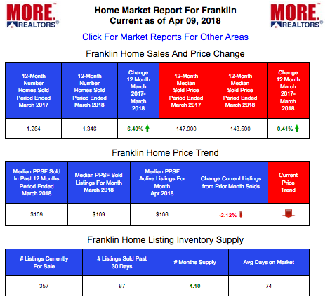 Franklin County Home Prices and Live Market Data