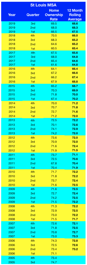 St Louis MSA Homeownership Rate - 2005 - Present