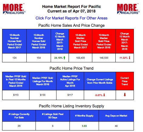 Pacific Home Prices and Live Market Data