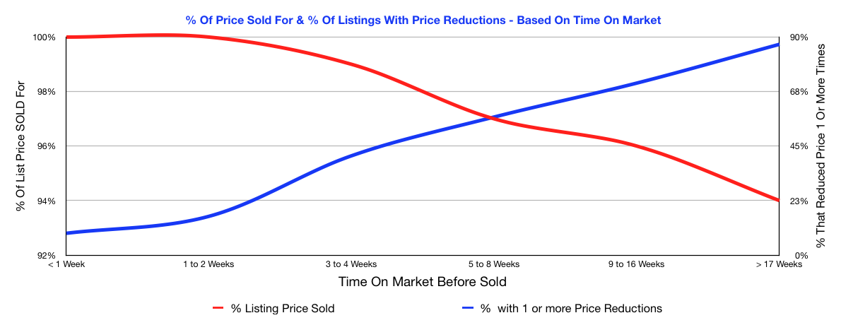 Percentage of list price homes sold for and number of times price reduced (chart)