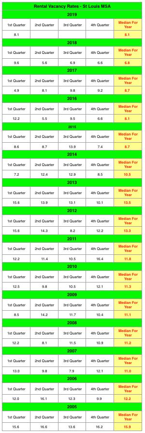 St Louis Rental Vacancy Rates - 2005 - Present