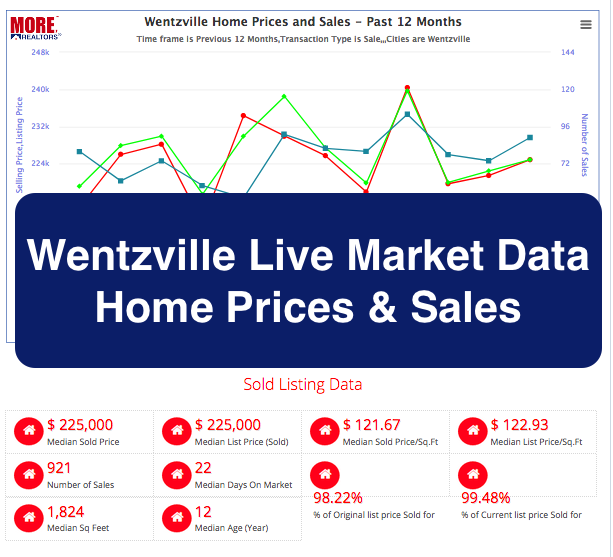 Wentzville Home Prices and Live Market Data