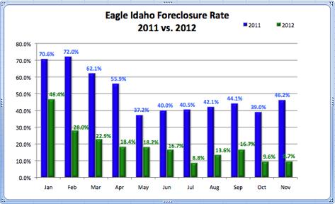 Eagle Idaho Foreclosure Rate 2011 vs. 2012