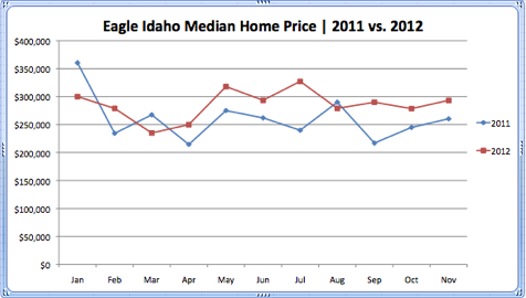 Eagle Idaho Median Home Price 2011 vs. 2012