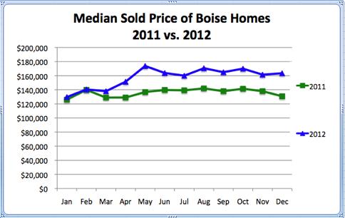 Median Sold Price of Boise Homes 2011 vs. 2012