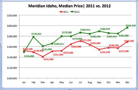 Meridian Idaho, Median Price 2011 vs. 2012