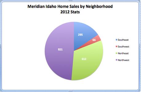 Meridian Idaho Home Sales by Neighborhood 2012 Stats