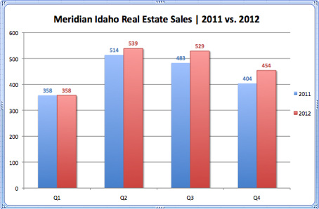 Meridian Idaho Real Estate Sales 2011 vs. 2012