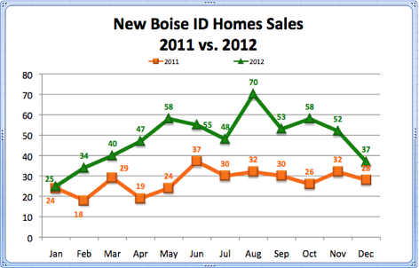 New Boise ID Homes Sales 2011 vs. 2012