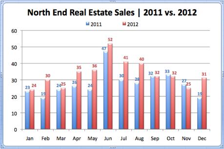 North End Real Estate Sales 2011 vs. 2012