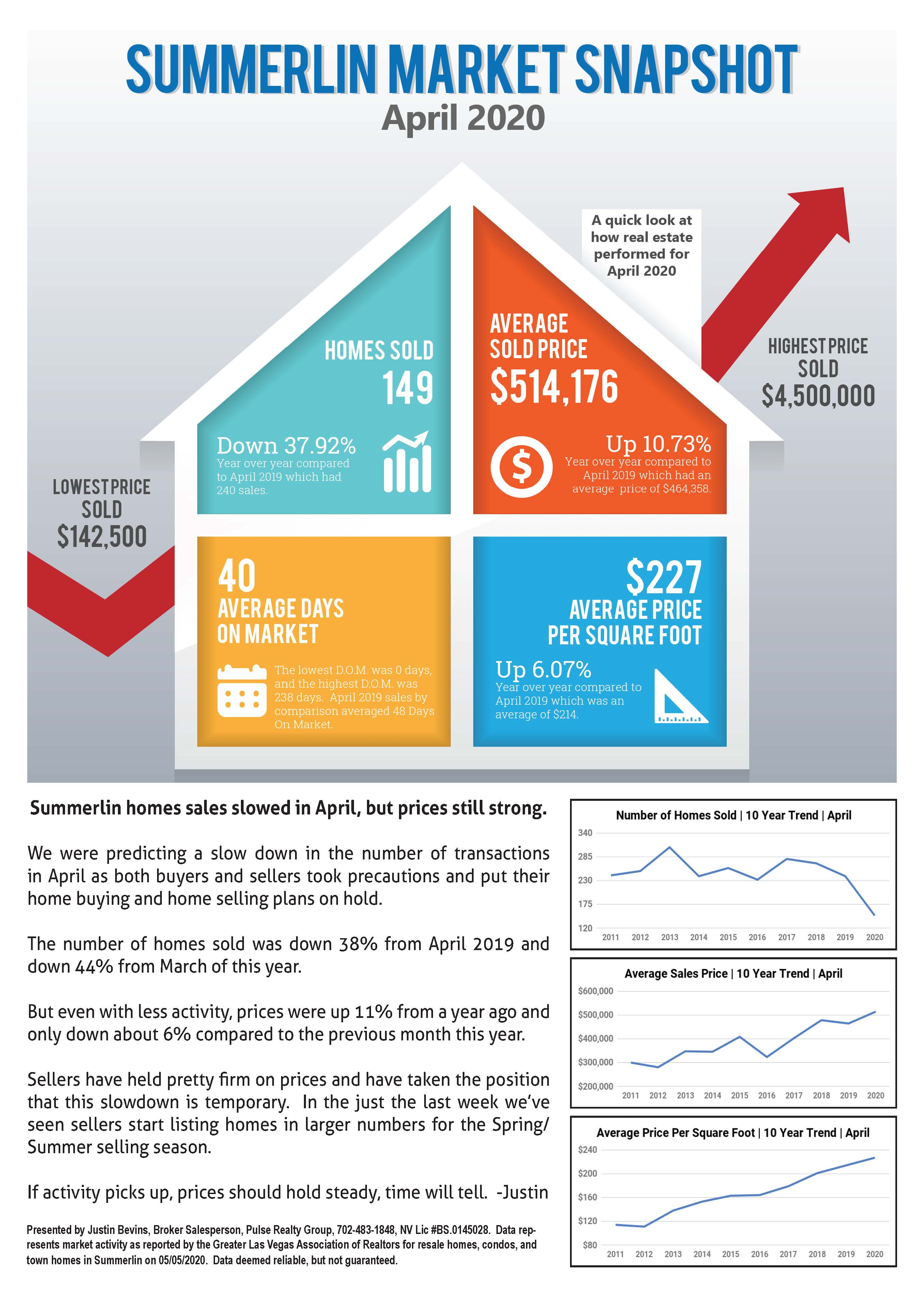 Summerlin April 2020 Market Report Page 1