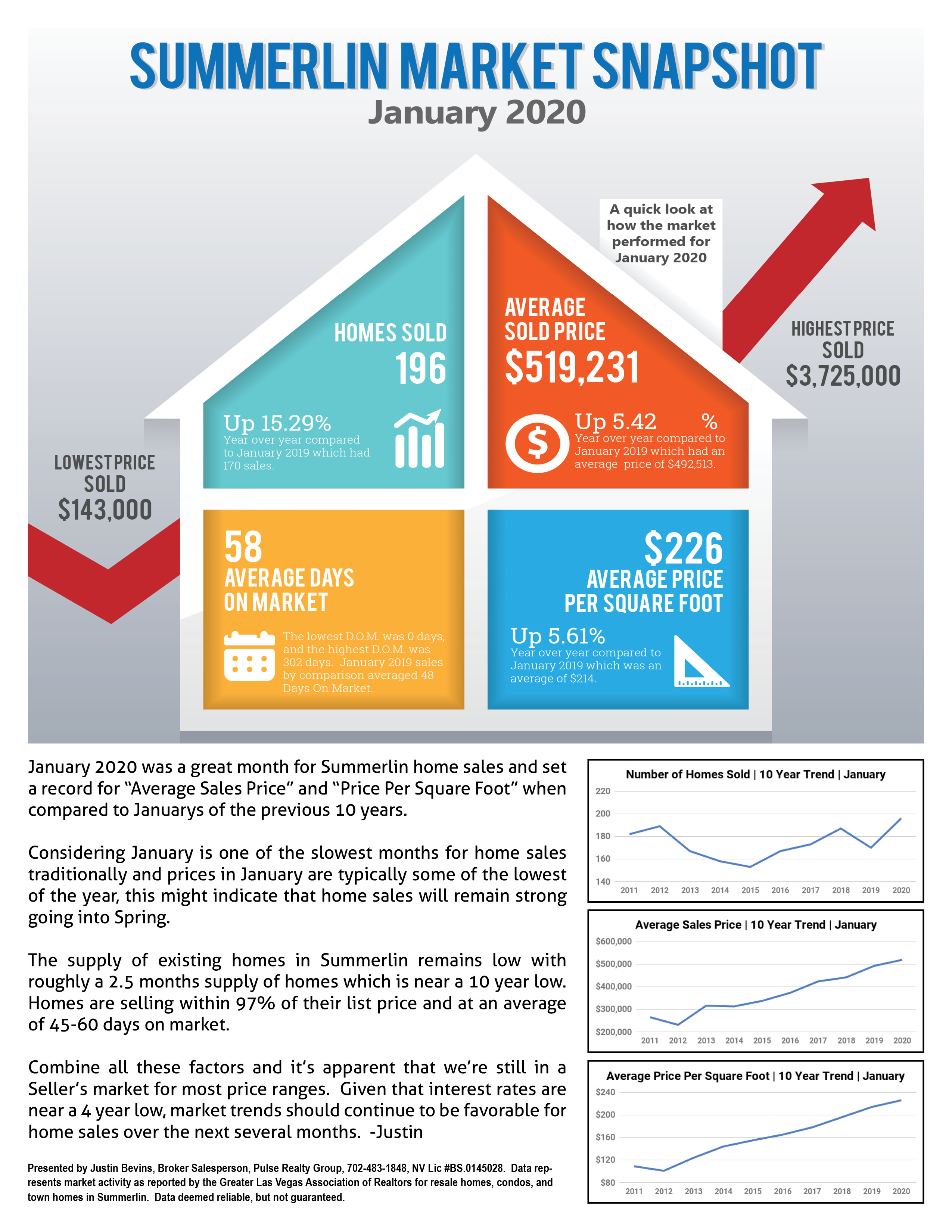January 2020 Summerlin Market Report Page 11