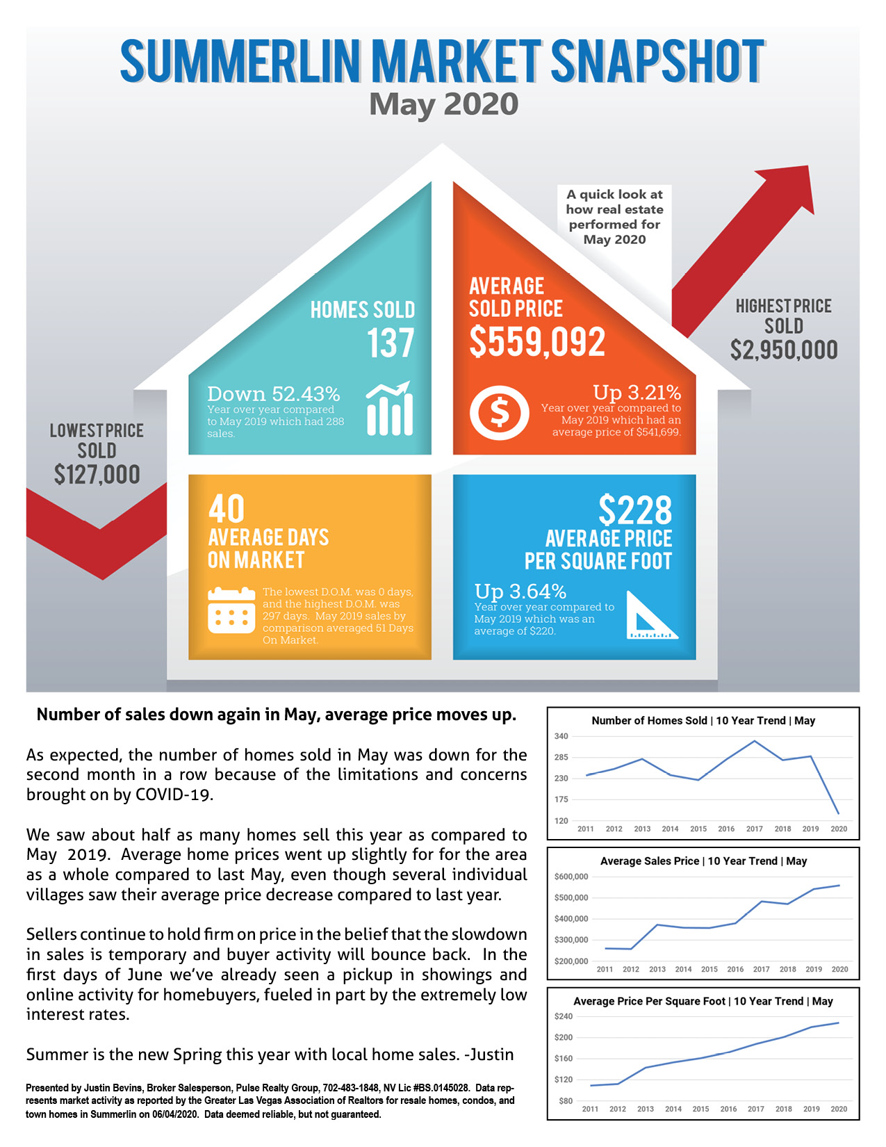 May 2020 Summerlin Home Sale Report Page 1