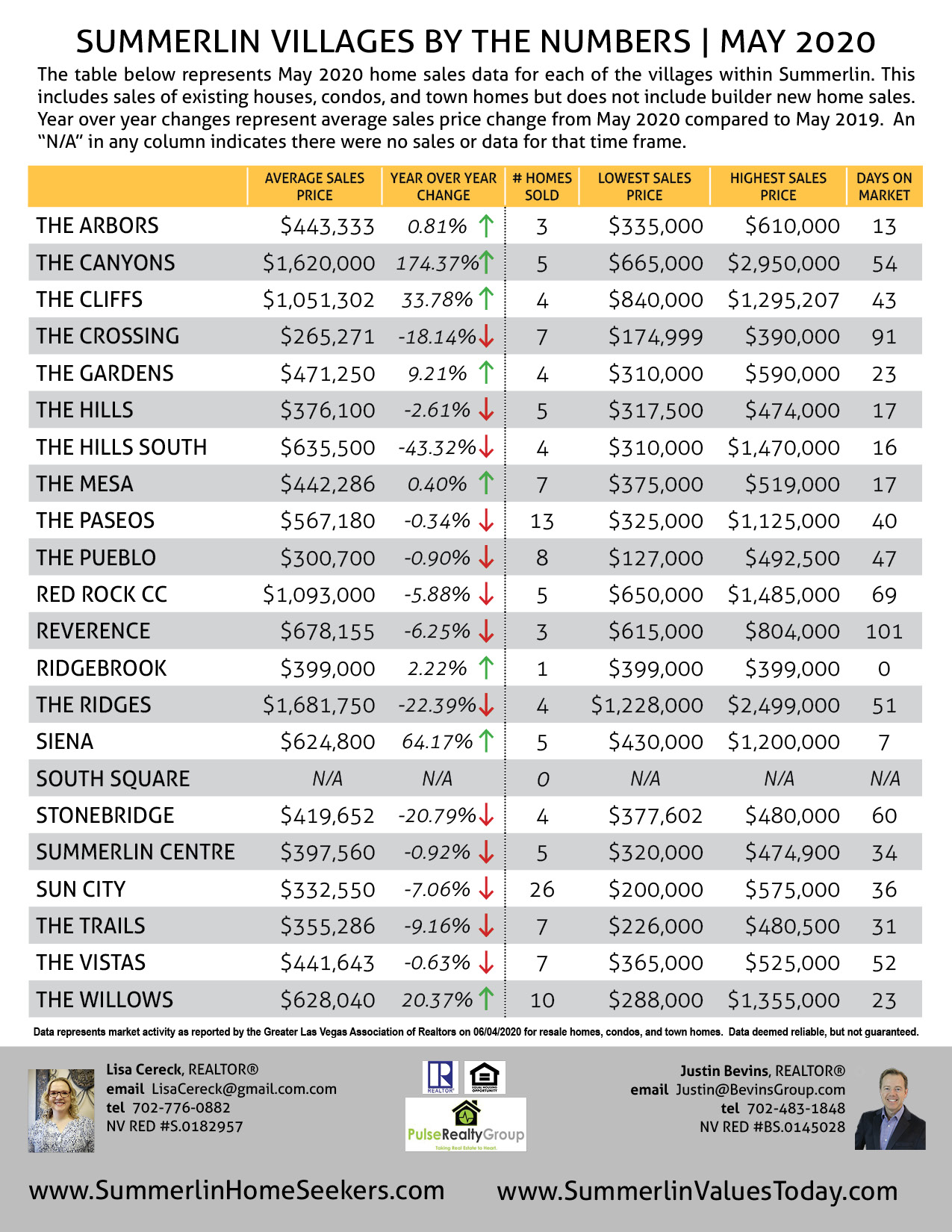 Summerlin May 2020 Home Sales Report page 2