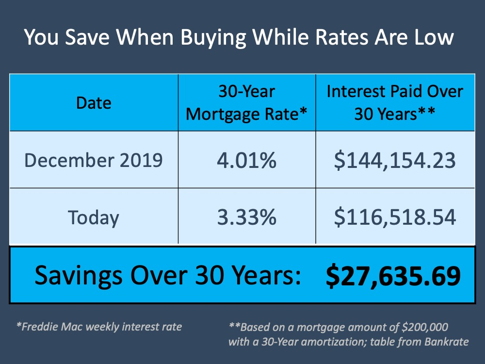 buying while rates are low graphic