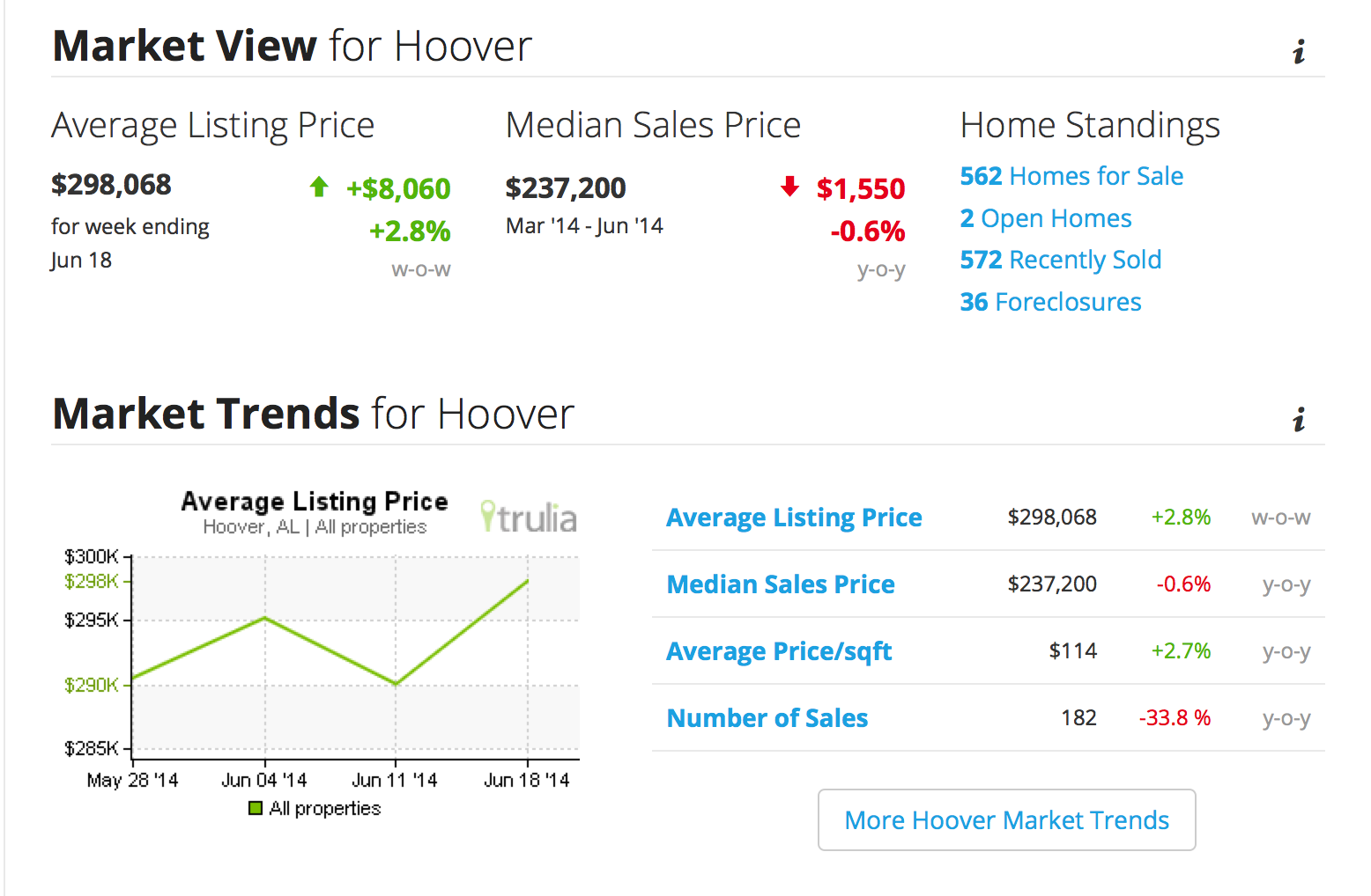 Homes For Sale Hoover Alabama
