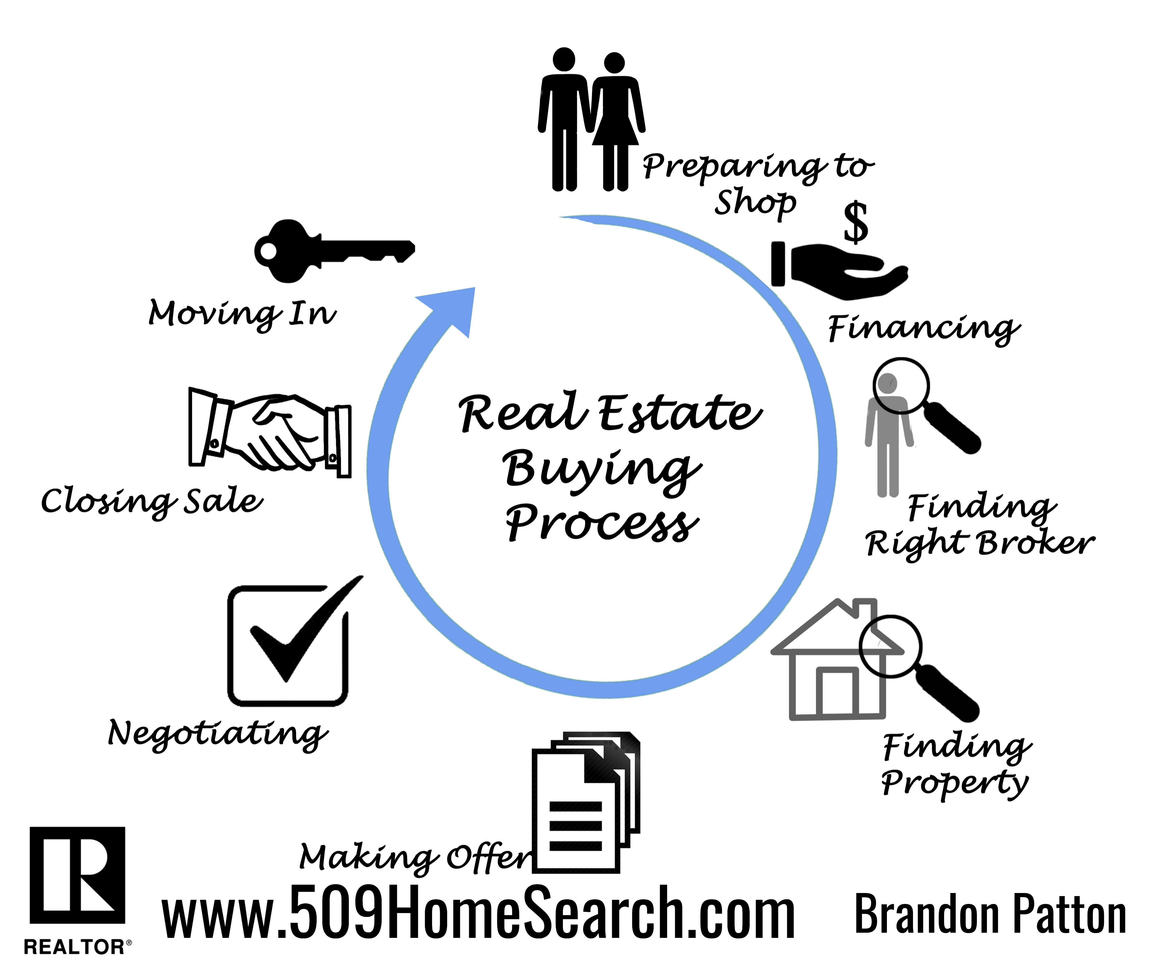 Home Buying Process Explained by Brandon Patton a Tri Cities Realtor