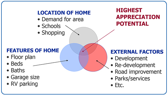 RE/MAX's Ideal Investment Formula