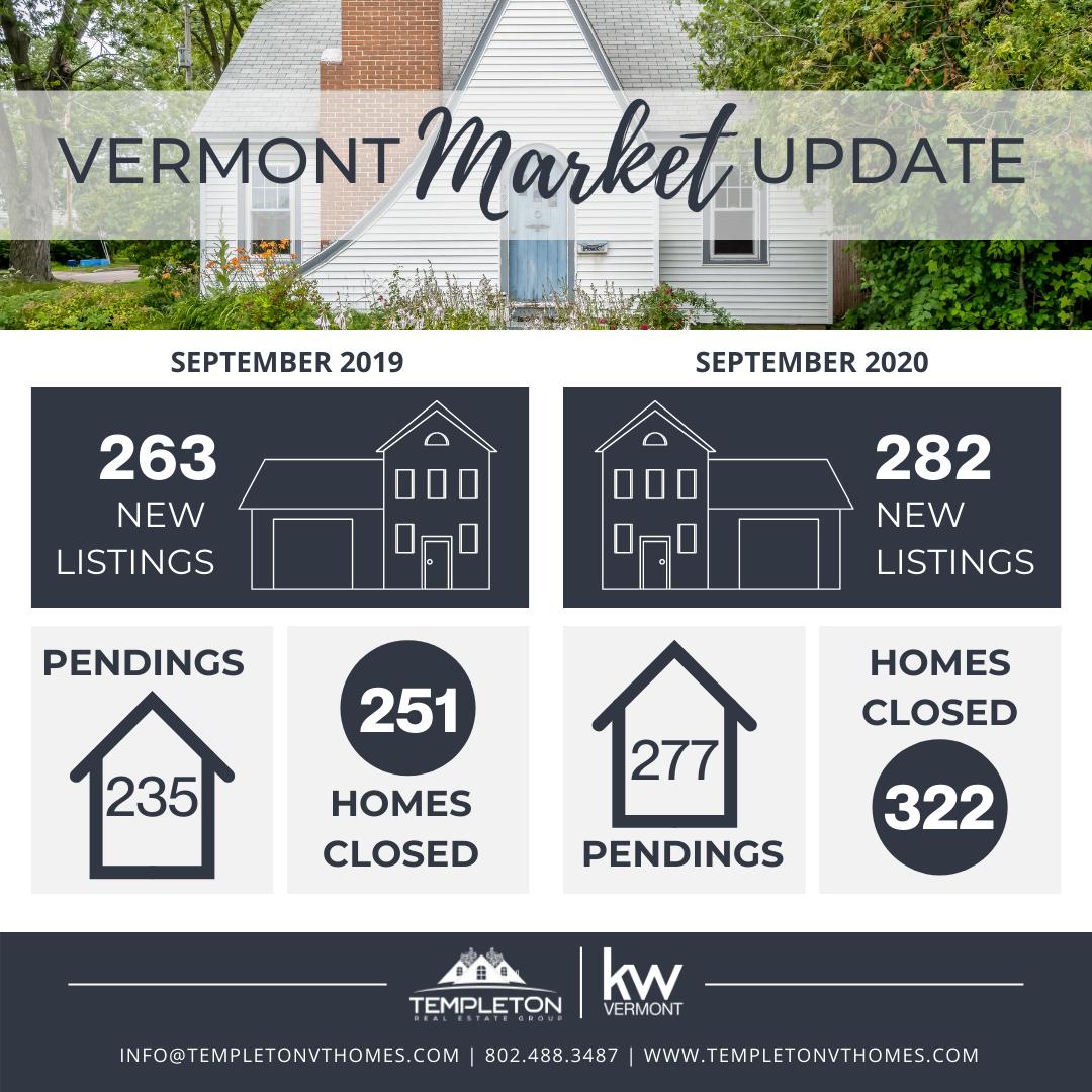 Vermont October Market Update
