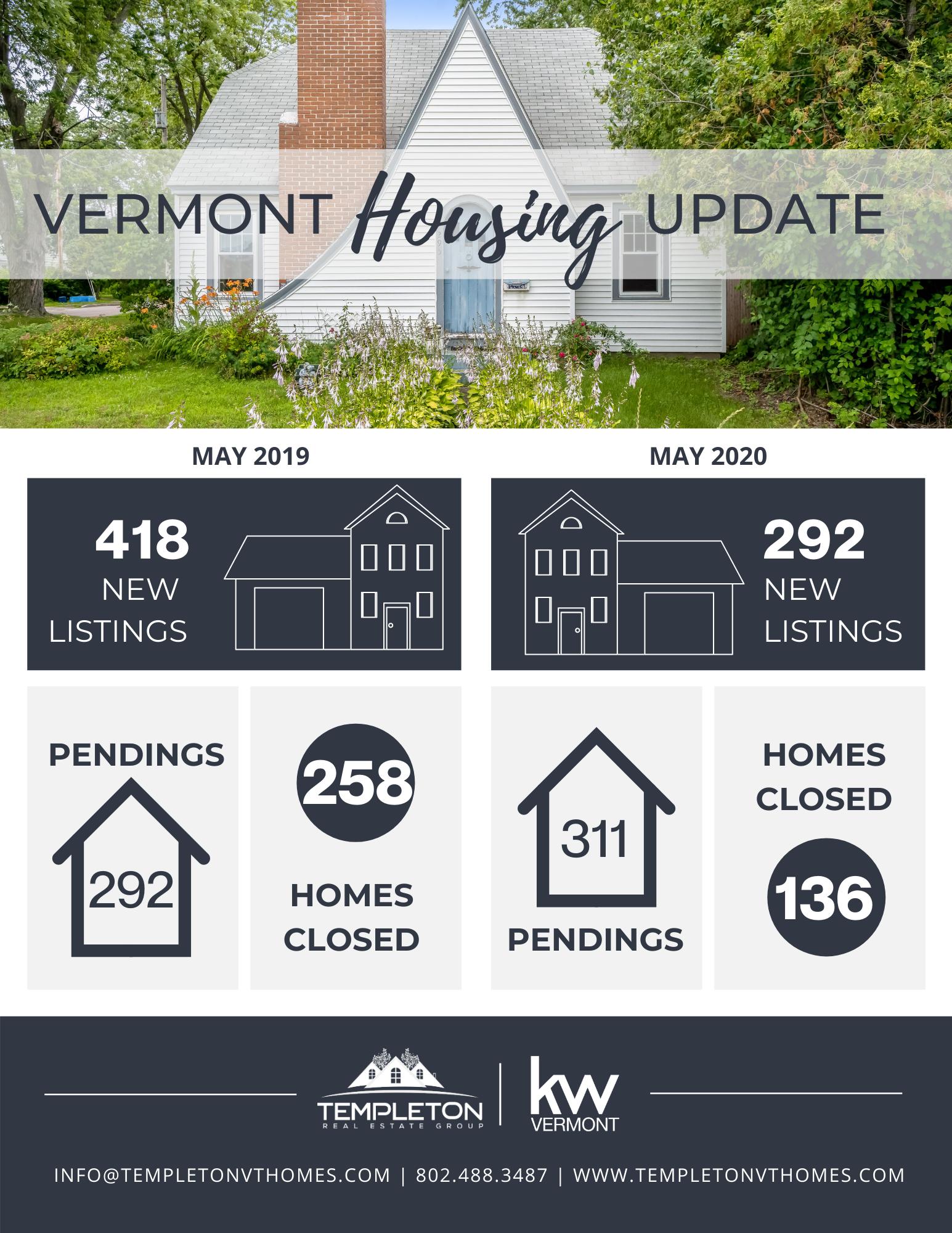 Vermont Real Estate Update