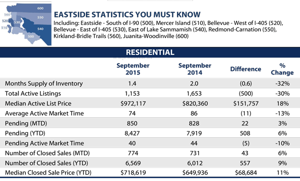 September 2015 Eastside Statistics