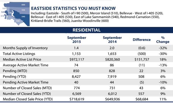 September 2015 Eastside Statistics