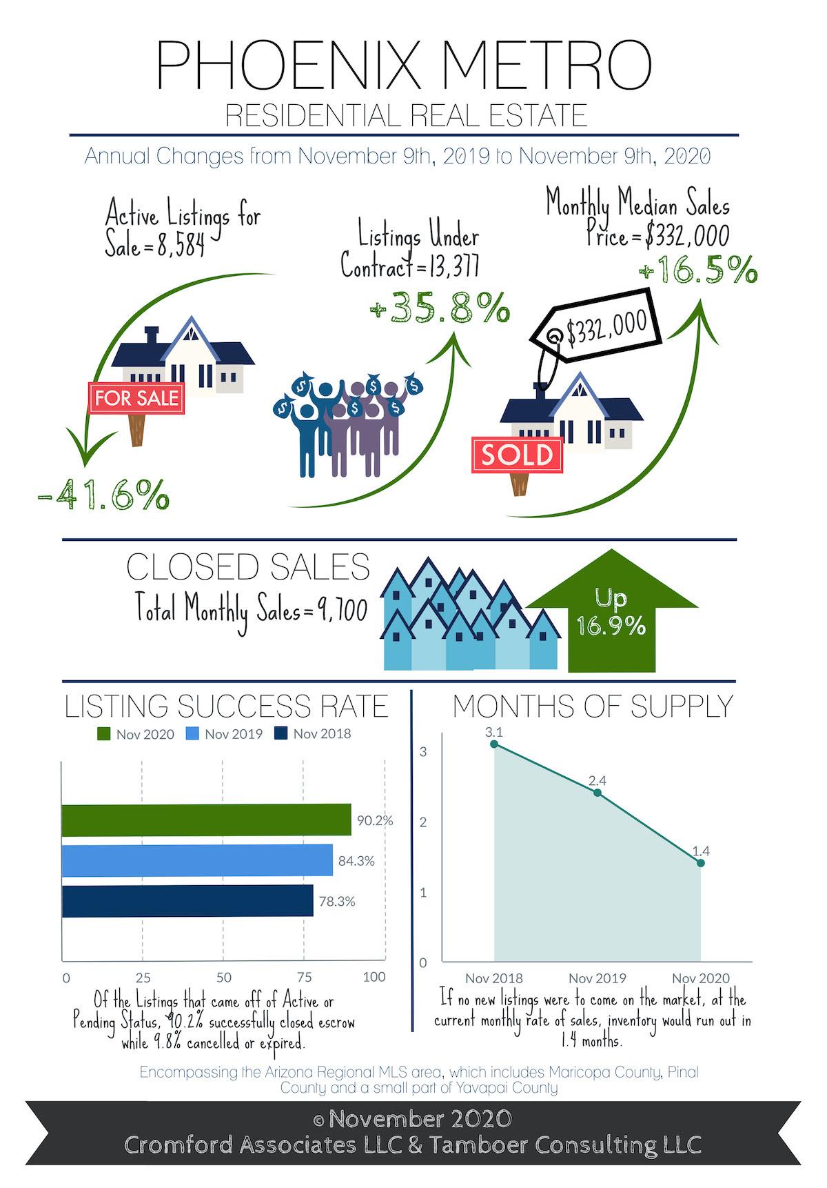 Phoenix real estate market update november 2020