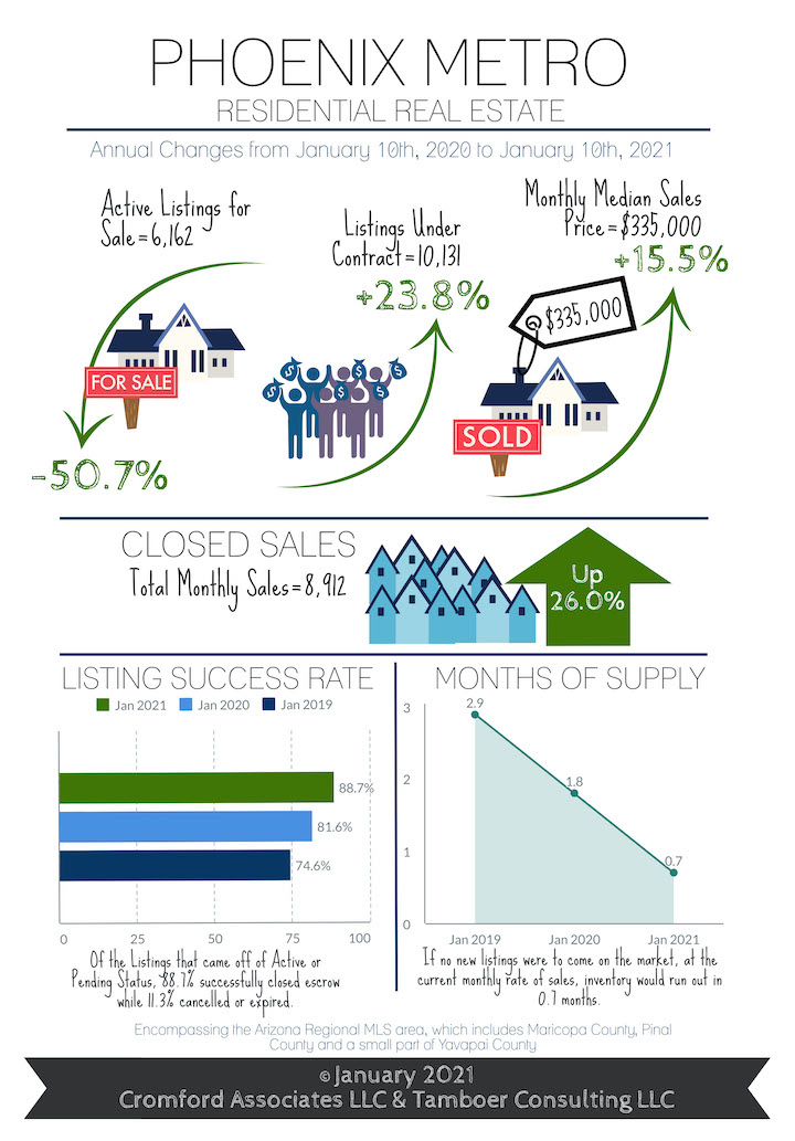 January 2021 real estate update