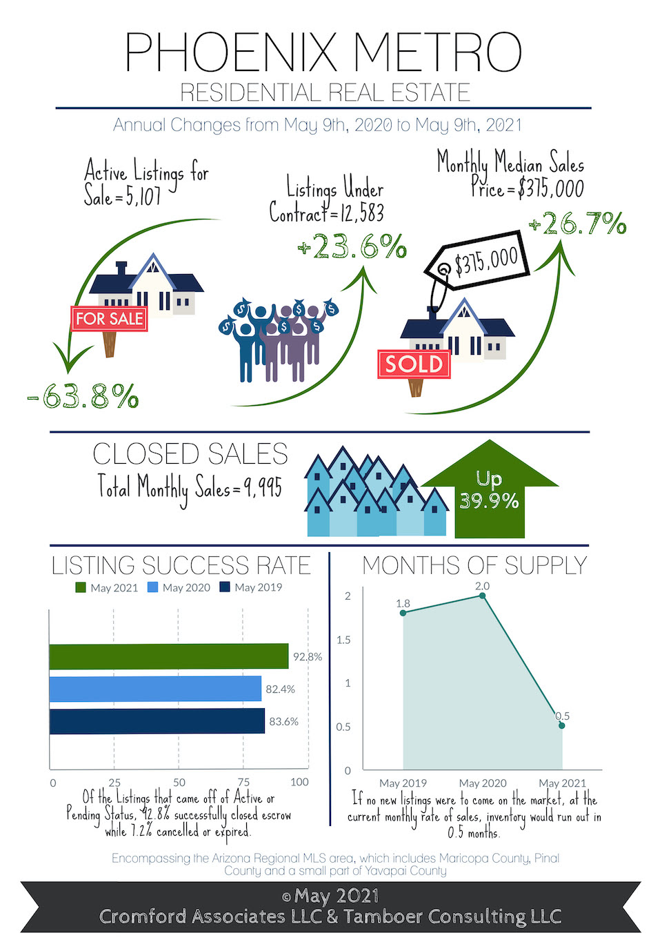 Phoenix Real Estate update for May 2021