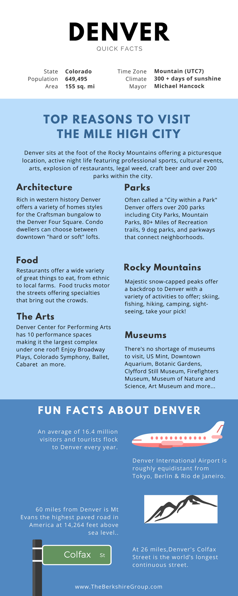 Denver Quick Facts