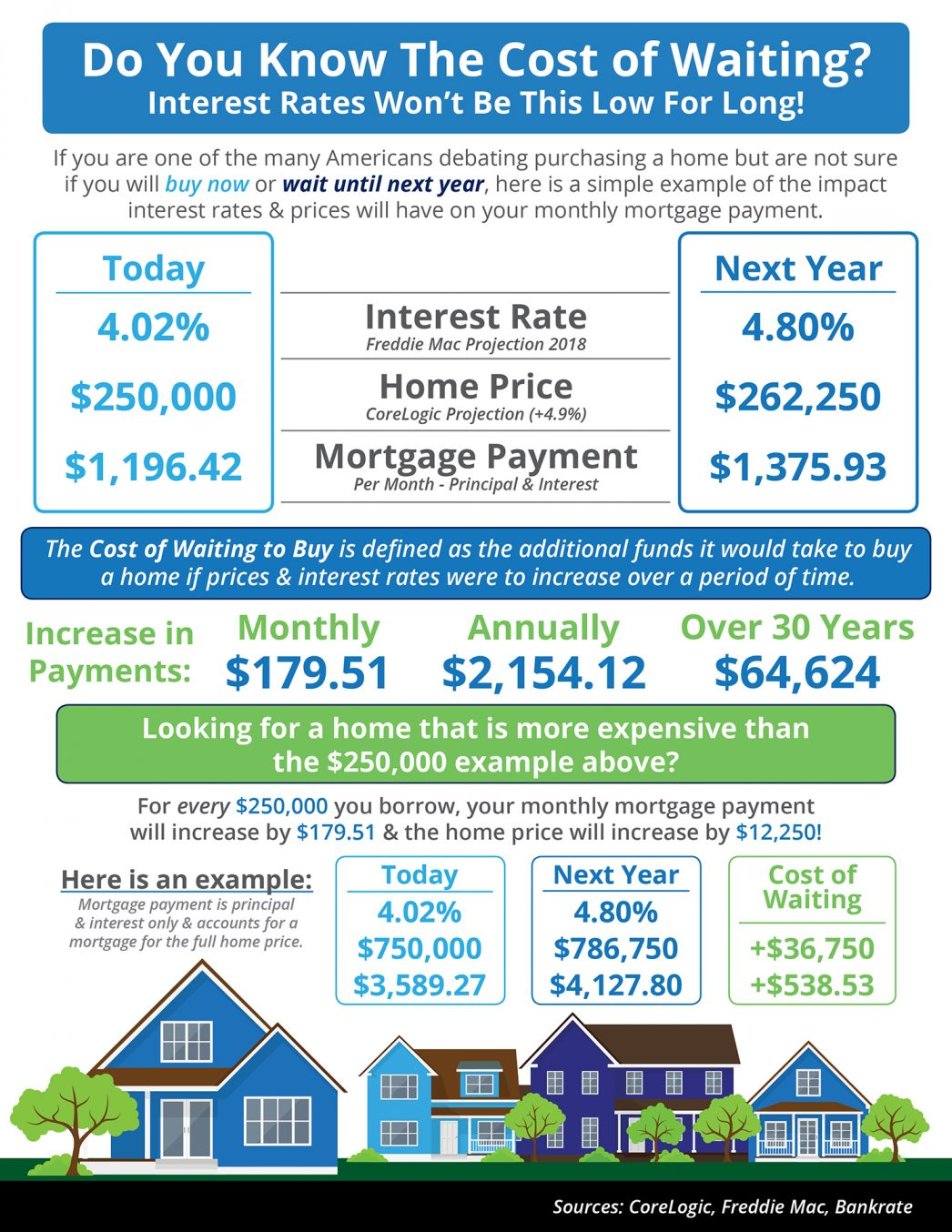 Infographic on the cost of waiting to buy a home