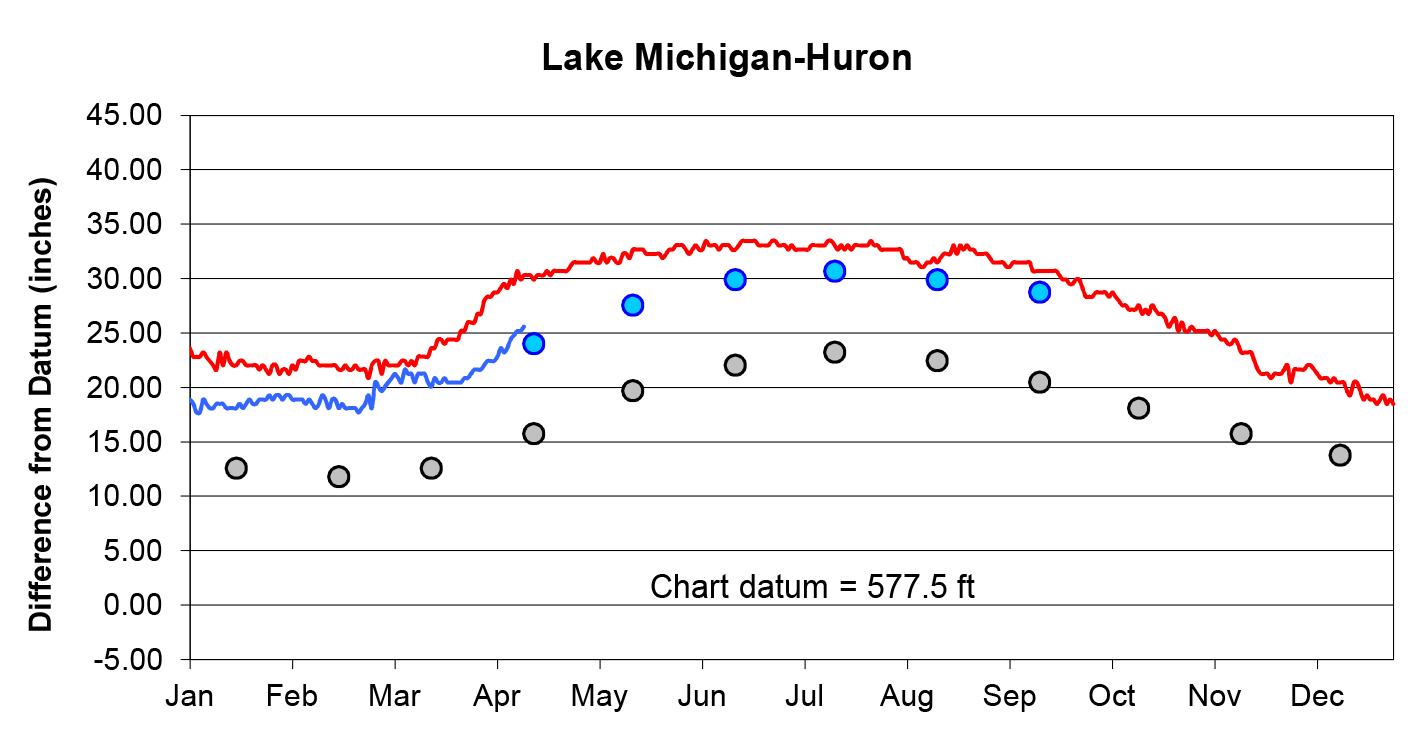 Lake Michigan Water Level Chart