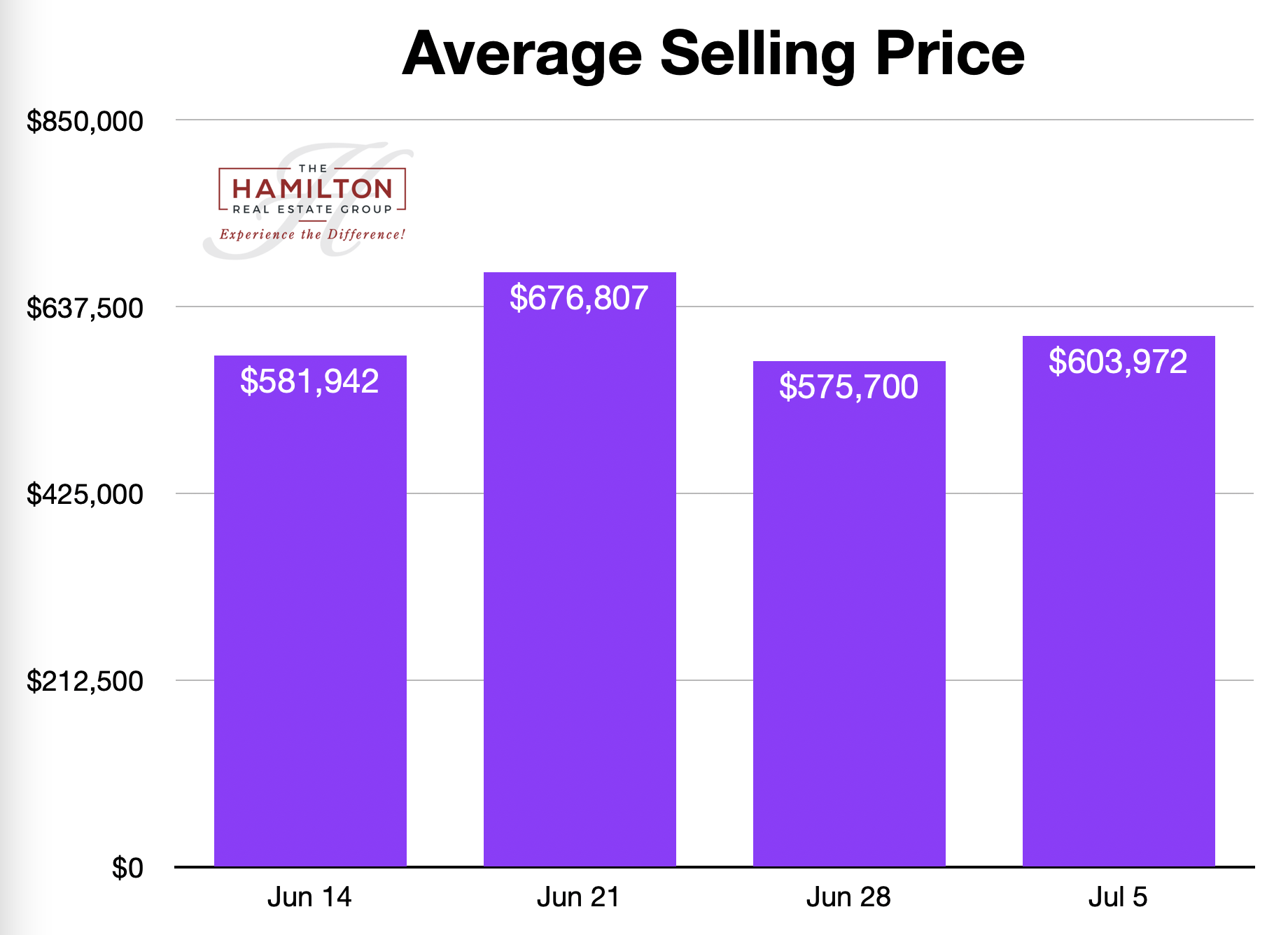 Dan Hamilton The Hamilton Real Estate Group