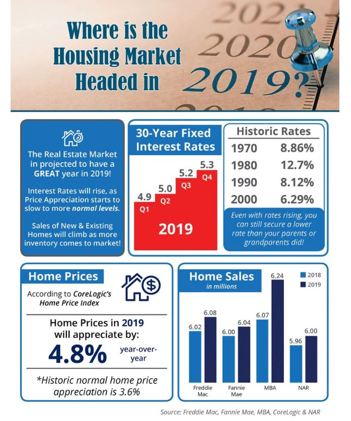 Housing Market Direction 2019