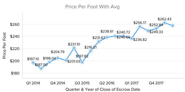 Old Town Scottsdale Houses Average Price Per Foot