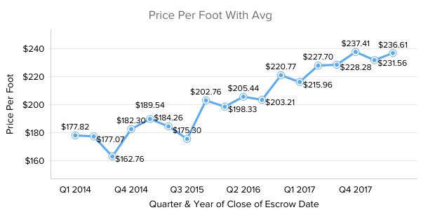 Old Town Scottsdale Real Estate Market Trend